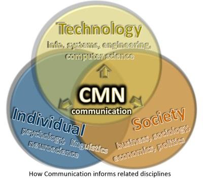 Venn Diagrom of Communcation
