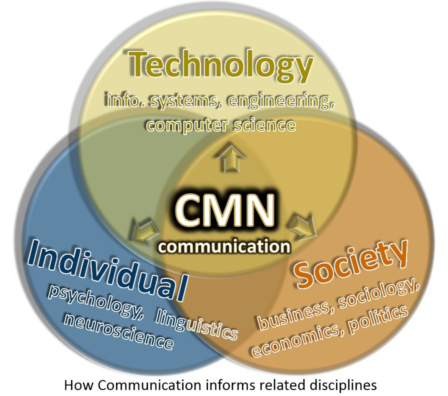 Venn diagram of communication