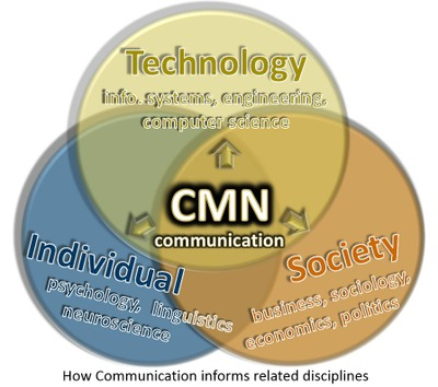 Venn diagram of communication
